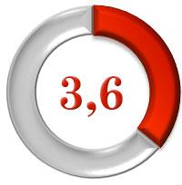 aeg-fw-5549 рейтинг