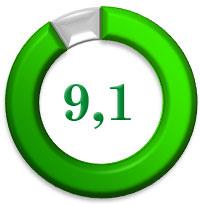 bosch-mfw-68660 рейтинг