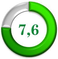 Braun G1300 рейтинг