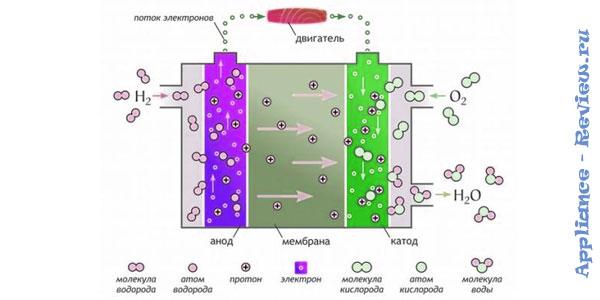 принцип работы водородного двигателя